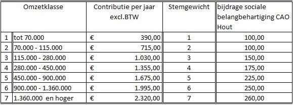 AVIH contributie tabel